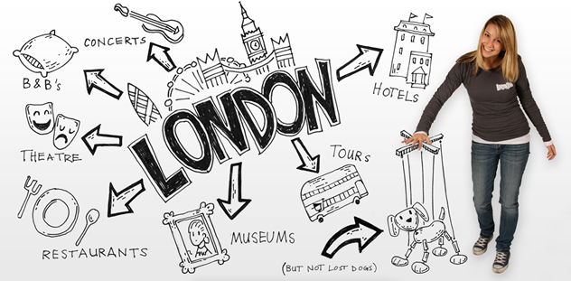 Image result for Plan a trip to London